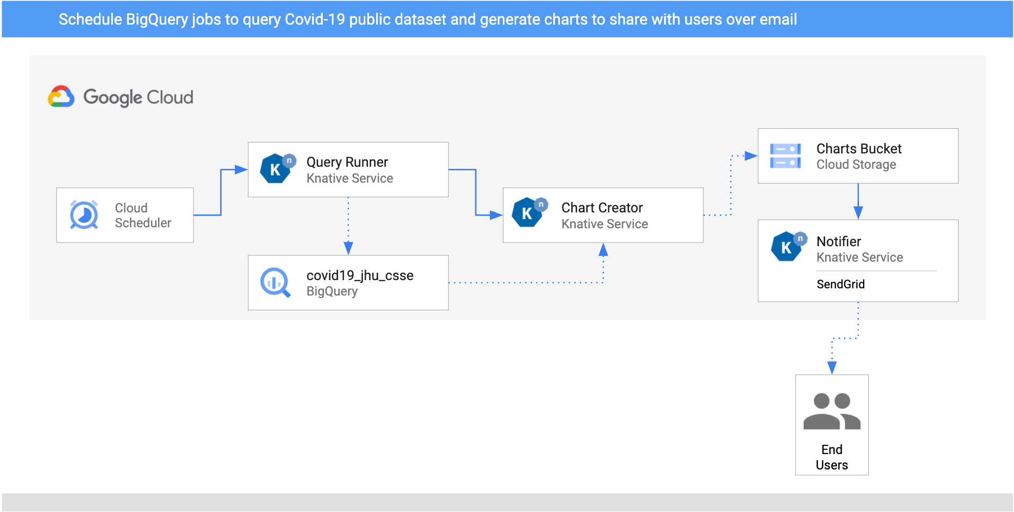 BigQuery processing pipeline architecture